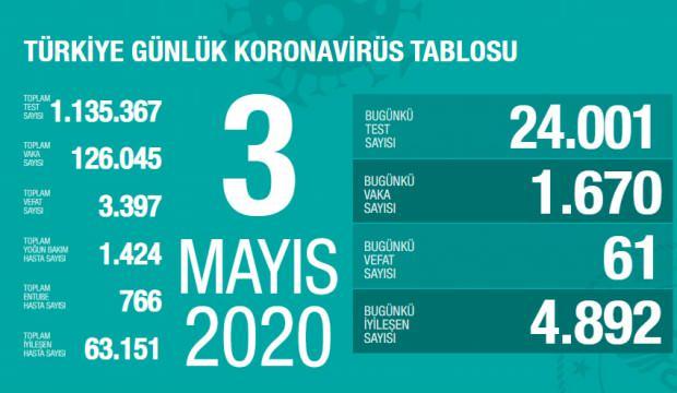 Son dakika haberi: 3 Mayıs koronavirüs tablosu! Vaka, ölü sayısı ve son durum açıklandı
