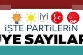 Resmen duyuruldu! İşte AK Parti, CHP, MHP ve İYİ Parti'nin üye sayıları…